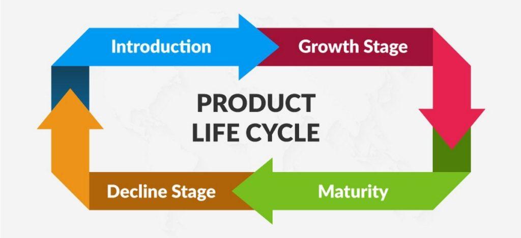 O que é ciclo de vida do produto